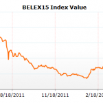 BELEX15 Index Value