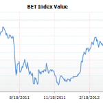 BET Index Value
