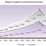Bulgaria's Exports to and Imports from Greece_2