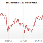 ISE National 100 Index Value