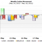 SEE Indexes Weekly Movement 14-18 May
