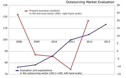 Outsourcing Market Evaluation