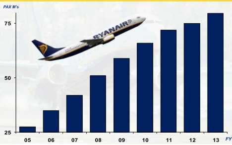 report ryanair pozna london