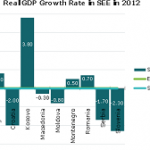 SEE GDP graph