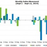 SEE Blue-chip Indices