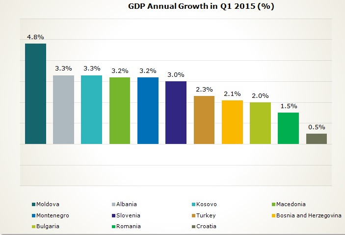 GDP Graphic re-worked